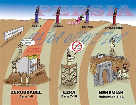 nehemiah and exra.jpg